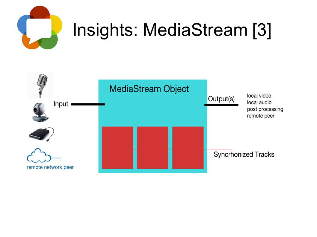 Insights: MediaStream [3]